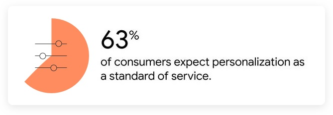 consumers expect
