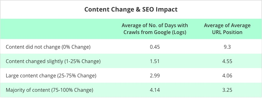 content change and seo impact