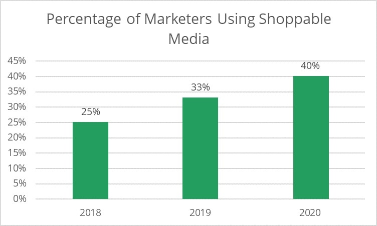 percentage of marketers using shoppable ads